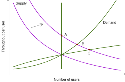economics essay demand supply Supply and demand form the most fundamental concepts of economics whether you are an academic, farmer, pharmaceutical manufacturer or simply a consumer, the basic premise of supply and demand equilibrium is integrated into your daily actions only after understanding the basics of these models can.