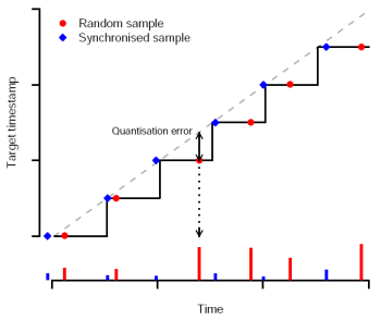 Synchronized vs random sampling