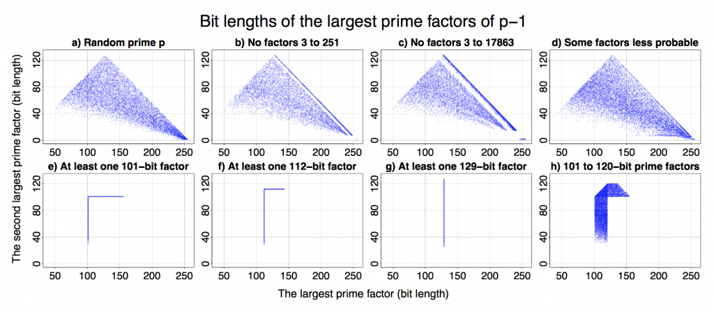 Bit Length of Largest Prime Factors of p-1