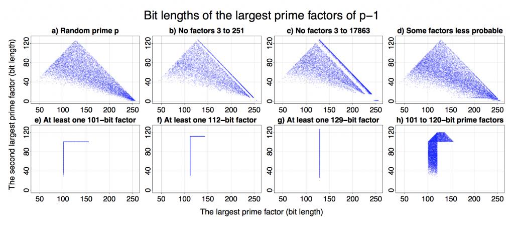 Bit Length of Largest Prime Factors of p-1