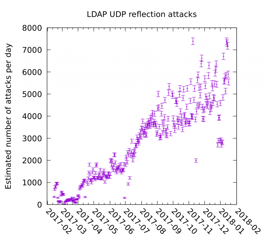 Number of attacks rises linearly from 0 at the beginning of 2017 to 5000-7000 per day at the beginning of 2018