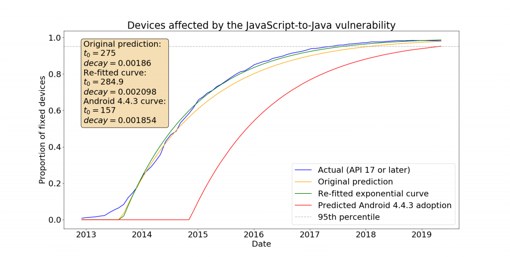 The lifetime of an Android API vulnerability | Light Blue